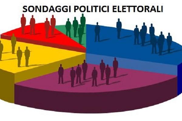Sondaggi elettorali febbraio 2017: cresce il M5S, PD in calo. Pronostici per le prossime elezioni