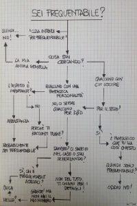 diagramma di flusso sei frequentabile