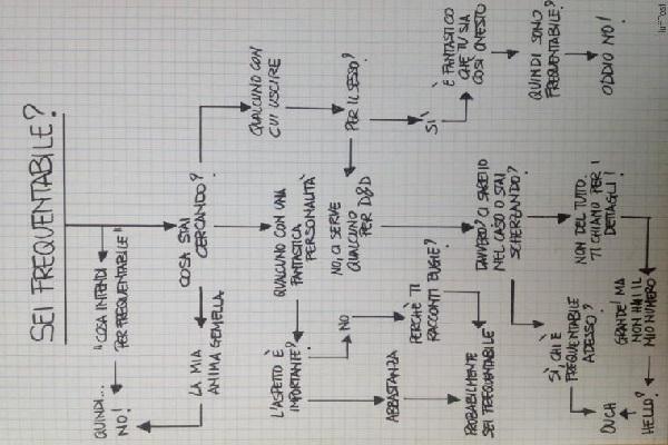 diagramma di flusso relazioni