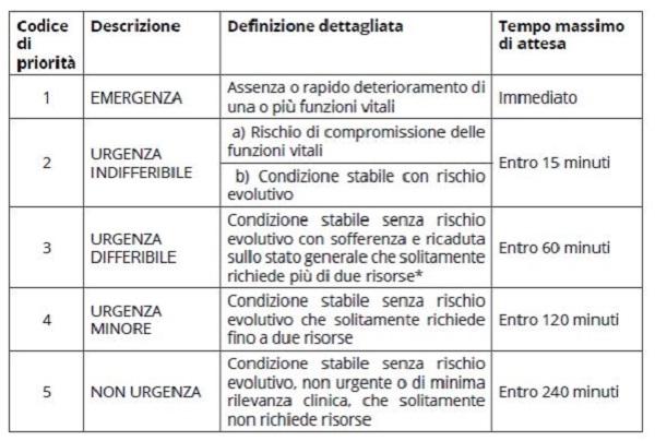 nuovi codici accesso Pronto Soccorso Toscana