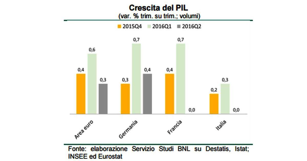 ISTAT: frena l'economia italiana, rallenta il PIL